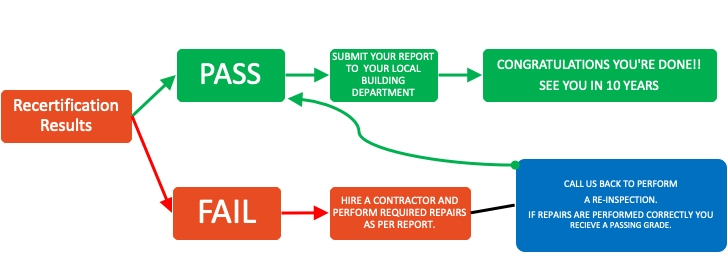 post inspection workflow 40 year recertification